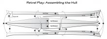 Petrel Play lines